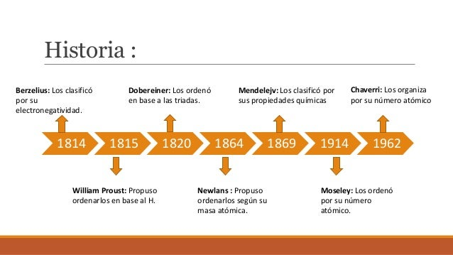 Tabla periodica indira kumar historia de la tabla peridica indira camila kumar herrera 3 g 2 urtaz Image collections