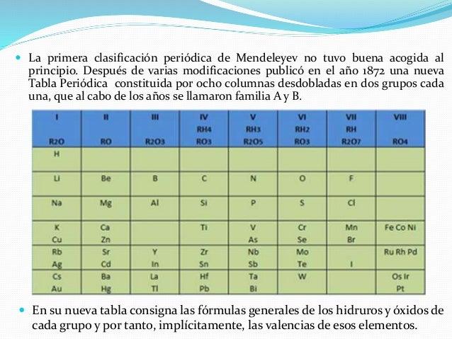 Tabla periodica maria 8 urtaz Choice Image