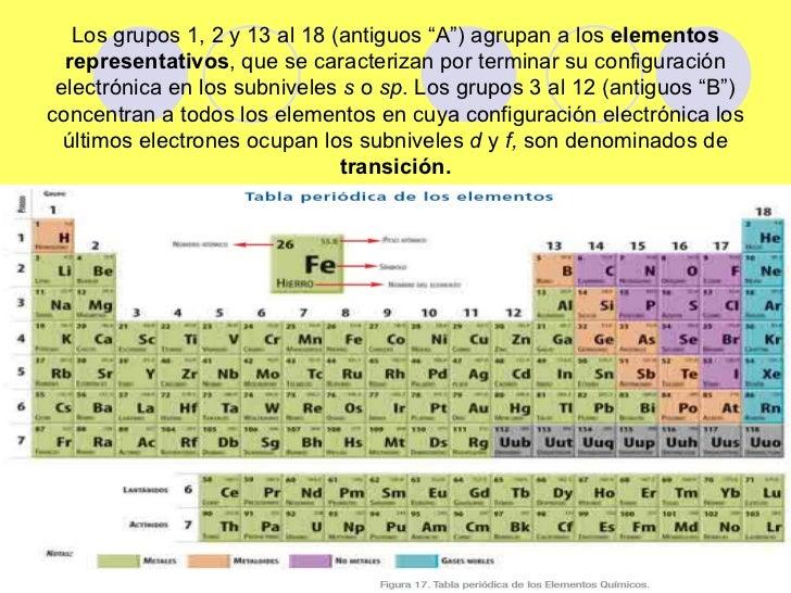 Tabla periodica1 y 2 14 urtaz Gallery