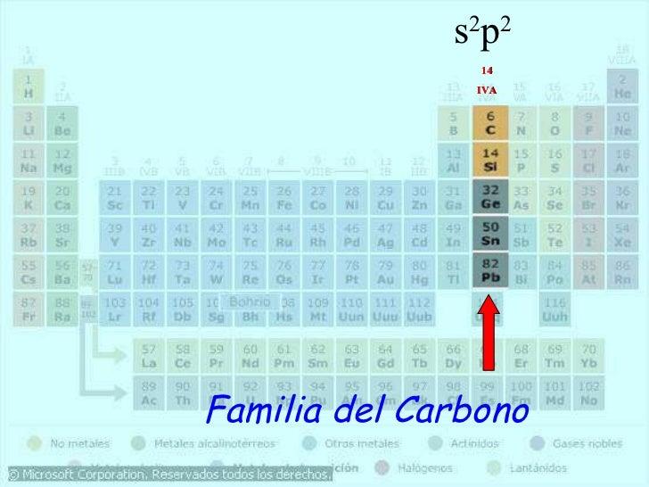 Tabla periodica1 y 2 14 iva s 2 p 2 familia del carbono urtaz Image collections