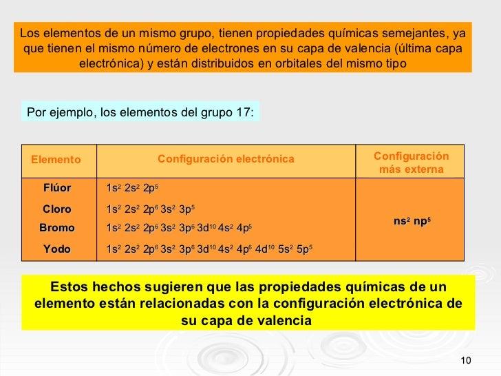 10 los elementos de un mismo grupo - Tabla Periodica Elementos De Un Mismo Grupo