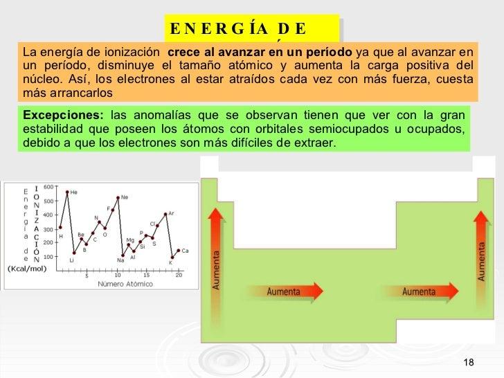 Tabla periodica periodo definicion image collections periodic propiedades de la tabla periodica con definicion images periodic tabla periodica definicion de periodo images periodic urtaz Choice Image