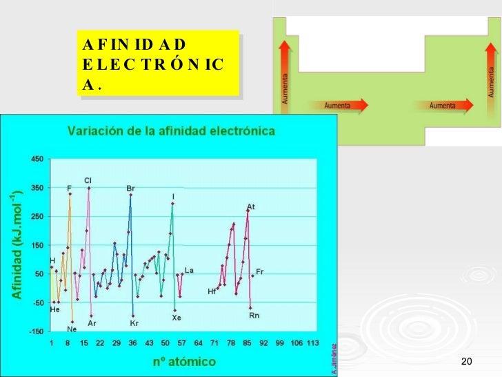 Tabla periodica y sus propiedades periodicas afinidad electrnica urtaz Image collections