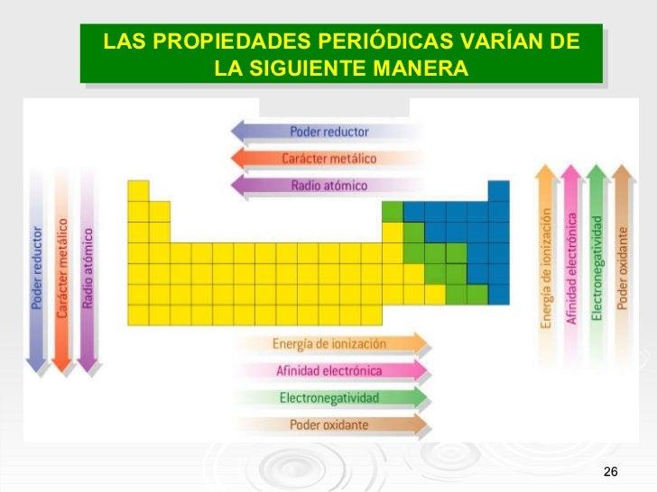Tabla periodica y sus propiedades periodicas las propiedades peridicas varan de la siguiente manera urtaz Images