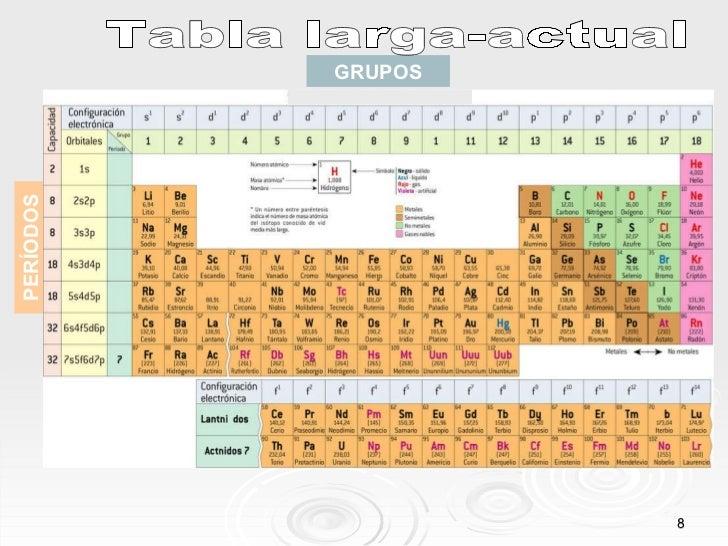 Tabla periodica y sus propiedades periodicas grupos perodos tabla larga actual urtaz Choice Image