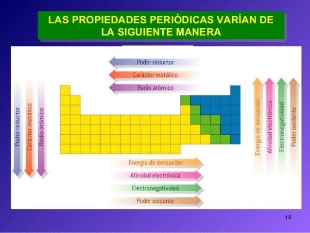 Presentacion tabla periodica alumno rafael arguello 18 las propiedades peridicas urtaz Image collections