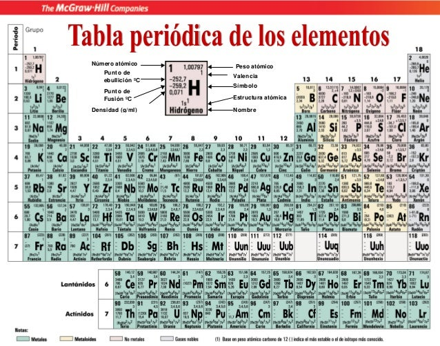 tabla periodica ingeltvaf peso atmico smbolo estructura atmica nombre valencia punto de ebullicin c punto de fusin c nmero - Tabla Periodica Y Estructura Atomica