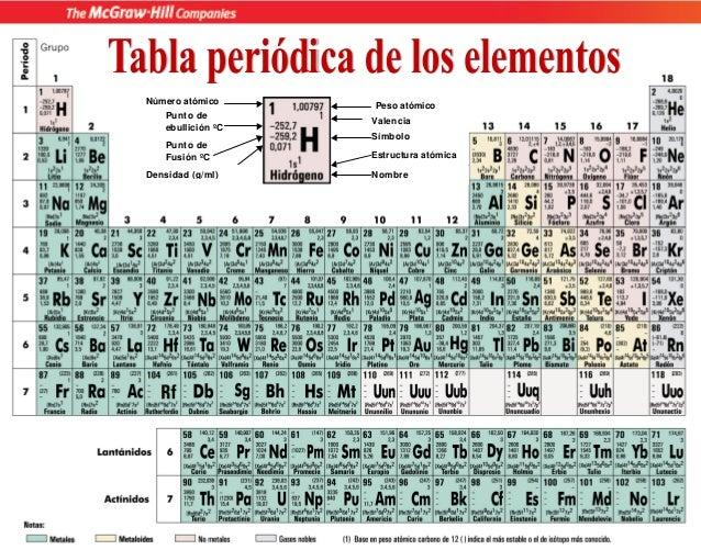 tabla periodica ingeltvaf peso atmico smbolo estructura atmica nombre valencia punto de ebullicin c punto de fusin c nmero - Tabla Periodica Con Nombres Y Peso Atomico