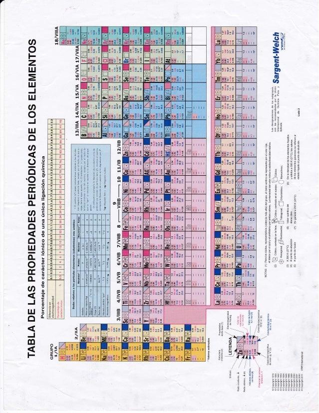 Tabla periodica 2 tabla periodica 2 a 1o s5e a l o et g ca urtaz Gallery