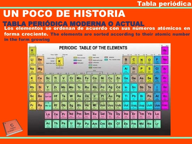 Tabla peridica tabla peridicaun poco de historiatabla peridica moderna urtaz Image collections