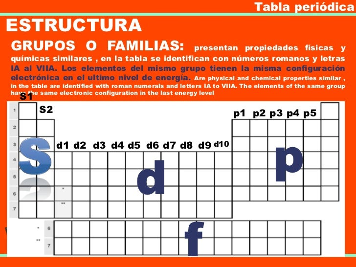 tabla peridicaestructuragrupos