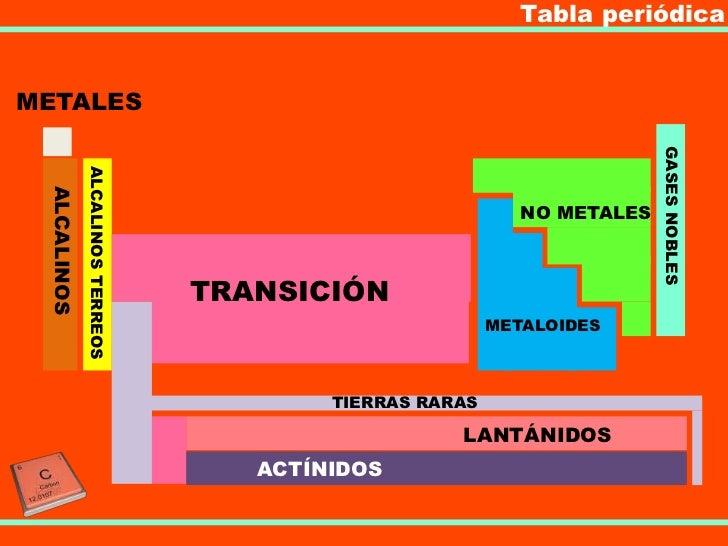 Tabla peridica tabla peridicametales gases nobles alcalinos terreos alcalinos no metales transicin metaloides urtaz Gallery