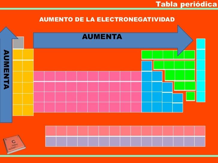 Tabla peridica tabla peridica aumento de la electronegatividad aumentaaumenta urtaz Image collections
