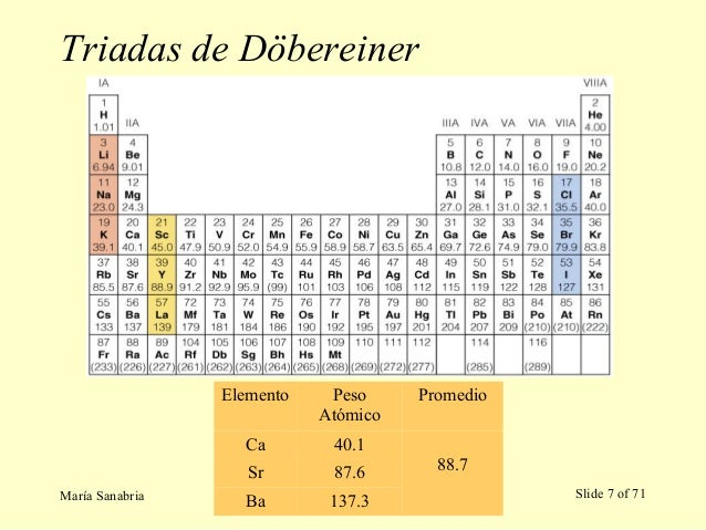 Tabla periodica 2016 triadas urtaz Choice Image