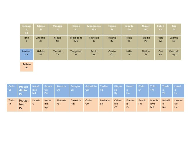Tabla periodica 22222 tabla periodica 22222 escandi o sc titanio ti vanadio v cromo cr manganeso mn hierro fe cobalto co nquel urtaz Choice Image