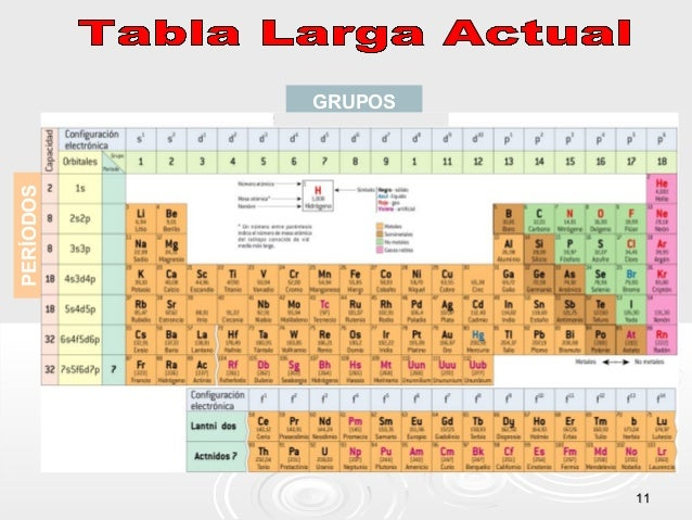 Tabla peridica actual 1111 grupos perodos urtaz Choice Image