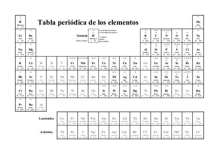 Tabla peridica bachillerato tabla peridica bachillerato 1 urtaz Image collections