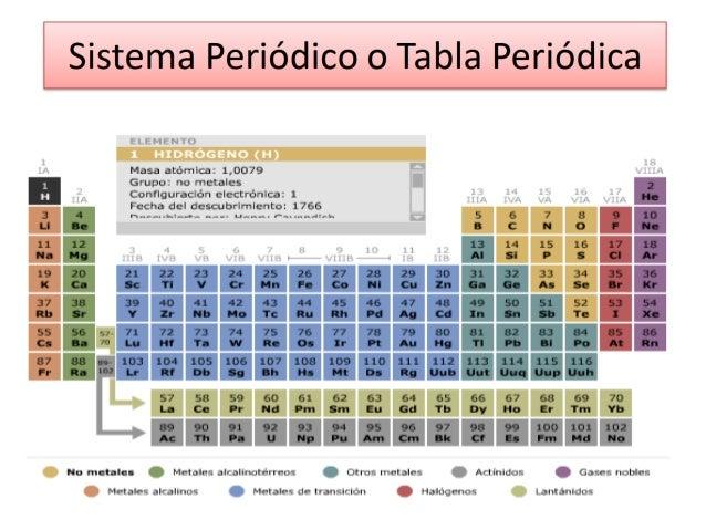 Tabla periodica caracteristicas generales de los elementos 1 a alcal grupo ia de la tabla peridica 7 httpsyoutubewatchvlcvqu dn6hqnohtml5false urtaz Image collections