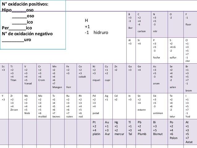Tabla periodica con numeros de oxidacion y la desinencia segn su est tabla periodica con numeros de oxidacion y la desinencia segn su estado de oxidacin b 3 3 bor c 2 4 4 carbon n urtaz Image collections