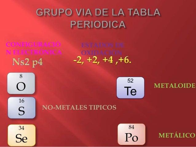 grupo iva de la tabla peridica - Tabla Periodica Grupo 6 A