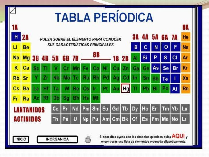 Tabla periodica cristian 4 urtaz Image collections