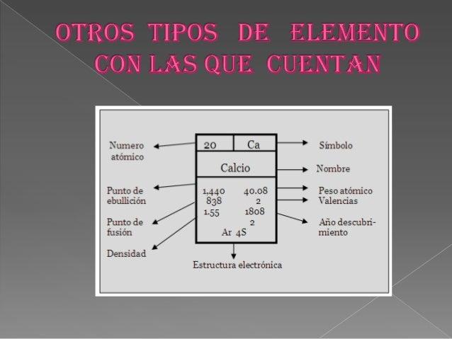 Tabla periodica de diapositivas urtaz Image collections