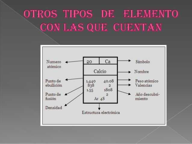 Tabla periodica de diapositivas 16 nombre urtaz Choice Image