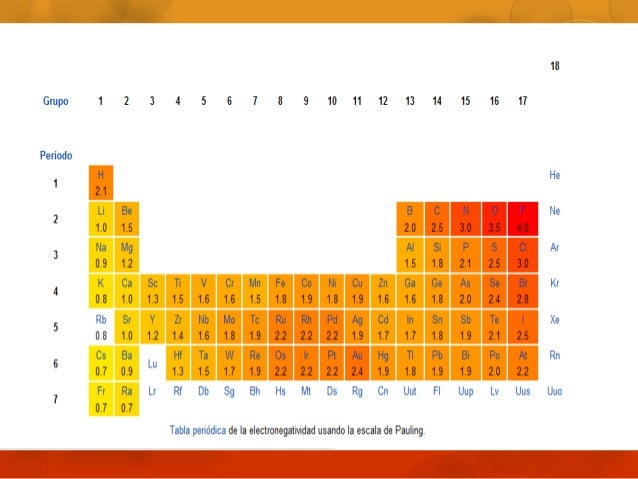 Tabla periodica de la electronegatividad usando la escala pauling urtaz Images