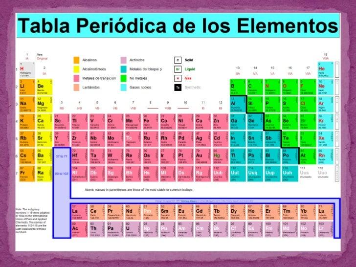 Tabla periodica de los elementos prxima slideshare urtaz Choice Image