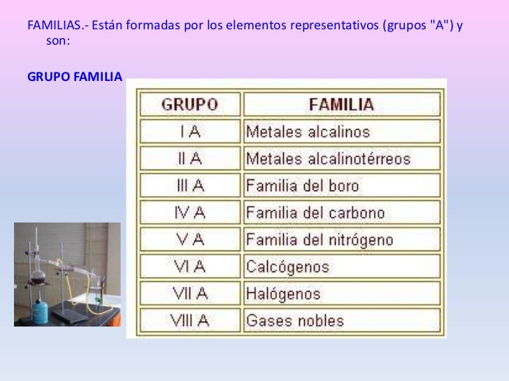 Tabla periodica de los elementos familias estn formadas por los elementos representativos grupos urtaz Images
