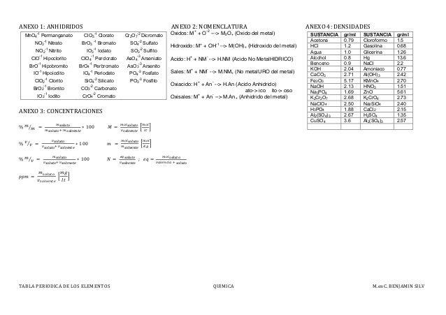 Tabla periodica de los elementos tabla periodica urtaz Image collections