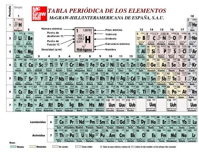 Tabla periodica de los elementos madrid tabla peridica de los elementos mcgraw hillinteramericana de espaa sau nmero atmico urtaz Images