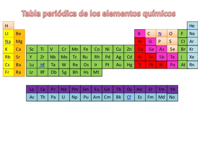 Tabla periodica de los elementos quimicos tabla periodica de los elementos quimicos h urtaz Choice Image