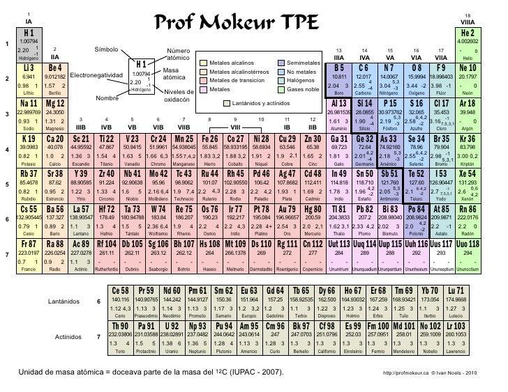 Tabla periodica de los elementos qumicos tabla periodica de los elementos qumicos prof mokeur tpe urtaz Images