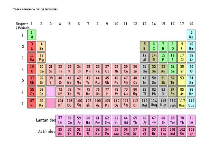 Tabla periodica de los elementos urtaz Choice Image