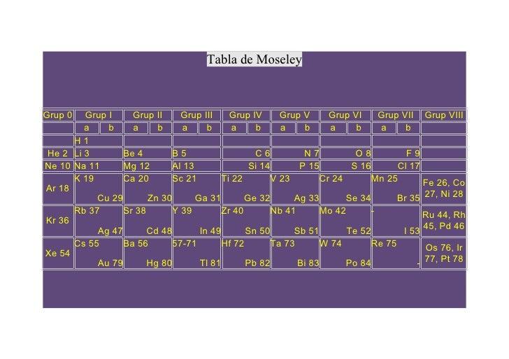 Tabla periodica de moseley tabla urtaz Image collections