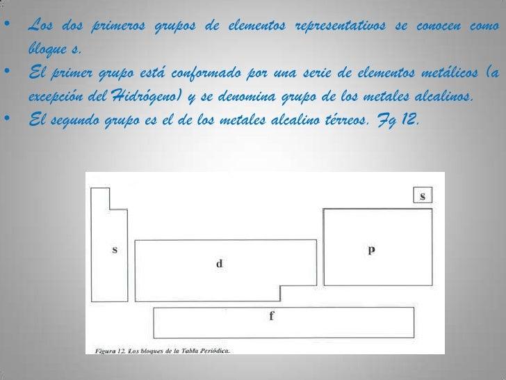 Tabla periodica didactica 7 los dos primeros grupos de elementos representativos urtaz Choice Image