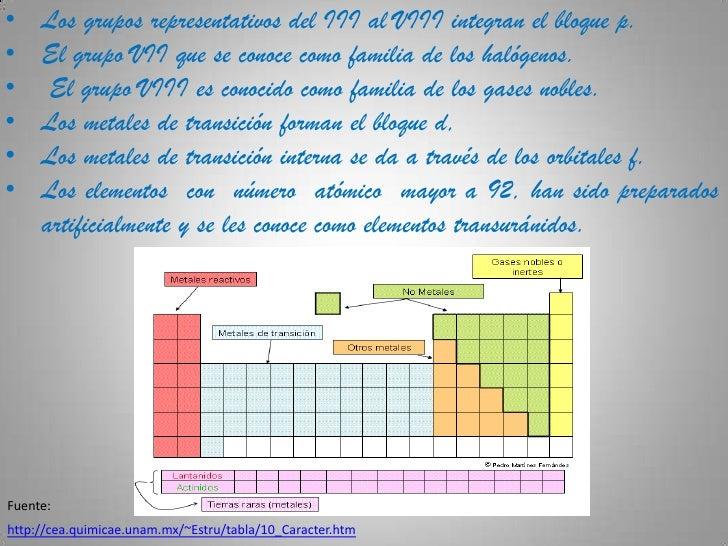 Tabla periodica didactica 8 los grupos representativos urtaz Choice Image