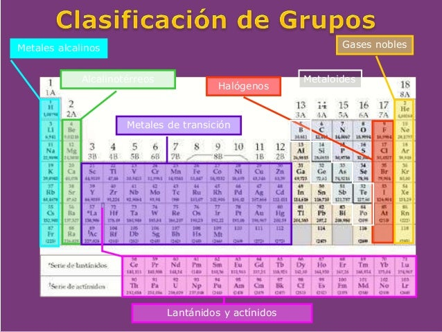 Tabla periodica grupos y subgrupos images periodic table and tabla periodica grupos y subgrupos gallery periodic table and tabla periodica grupos y subgrupos choice image urtaz Images