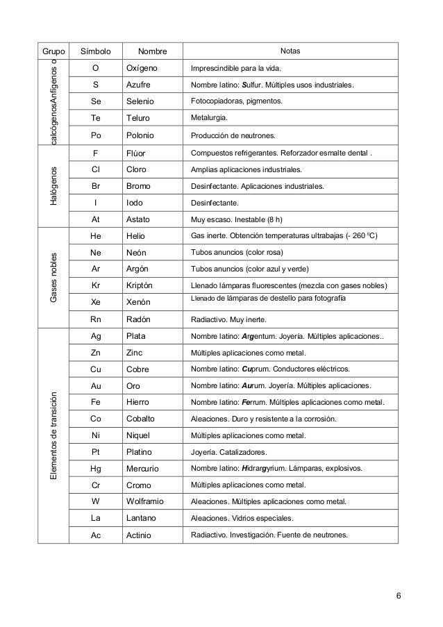 Tabla periodica eso 6 7 grupo smbolo nombre notasanfgenosocalcgenos urtaz Image collections