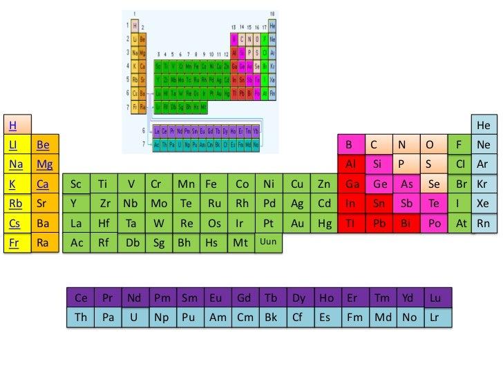 Tabla periodica hipervinculos anita jacome tabla periodica hipervinculos anita jacome h hemali be urtaz Image collections