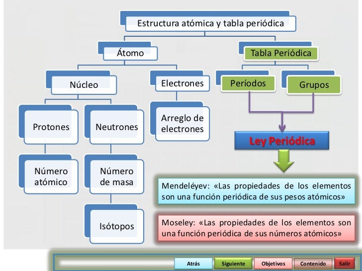 estructura atmica y tabla peridica - Tabla Periodica Y Estructura Atomica