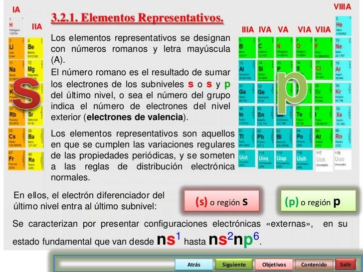elementos representativos iia iiia iva va via viia los elementos representativos se designan con nmeros romanos y letra mayscula a - Elementos Representativos Tabla Periodica Definicion