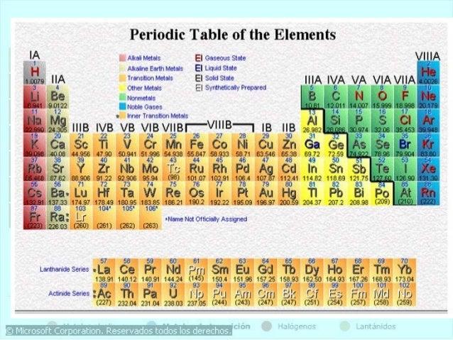 Tabla periodica 15 638gcb1452719932 15 urtaz Images