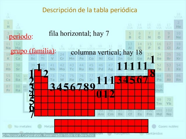 Tabla periodica familia del boro 1313 iiiaiiia urtaz Gallery