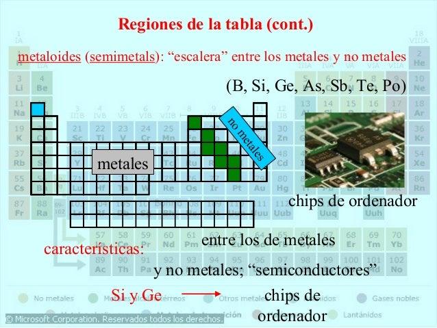 Tabla periodica 36 aprender nombres y smbolos de la tabla peridica actividadactividad urtaz Image collections