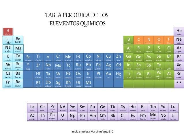 Tabla periodica tabla periodica h hidrogeno li litio na sodio k potasio rb rubidio cs cesio fr francio be berilo urtaz Image collections