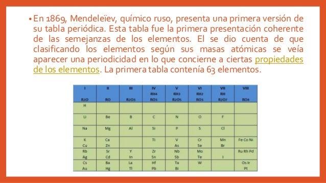 Tabla periodica modelo cinetico y modelo corpuscular 11 urtaz Image collections