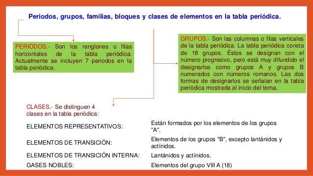 Tabla periodica modelo cinetico y modelo corpuscular periodos grupos familias bloques y clases de elementos en la tabla peridica urtaz Gallery
