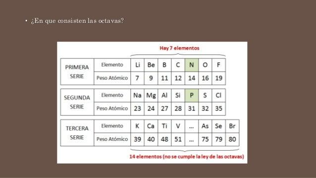 Tabla periodica modelo cinetico y modelo corpuscular en que consisten las octavas urtaz Image collections